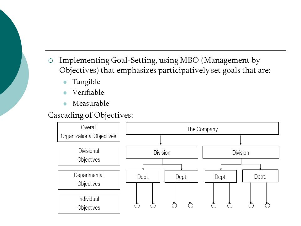 Implementing Goal-Setting, using MBO (Management by Objectives) that emphasizes participatively set goals that are: Tangible Verifiable Measurable Cas