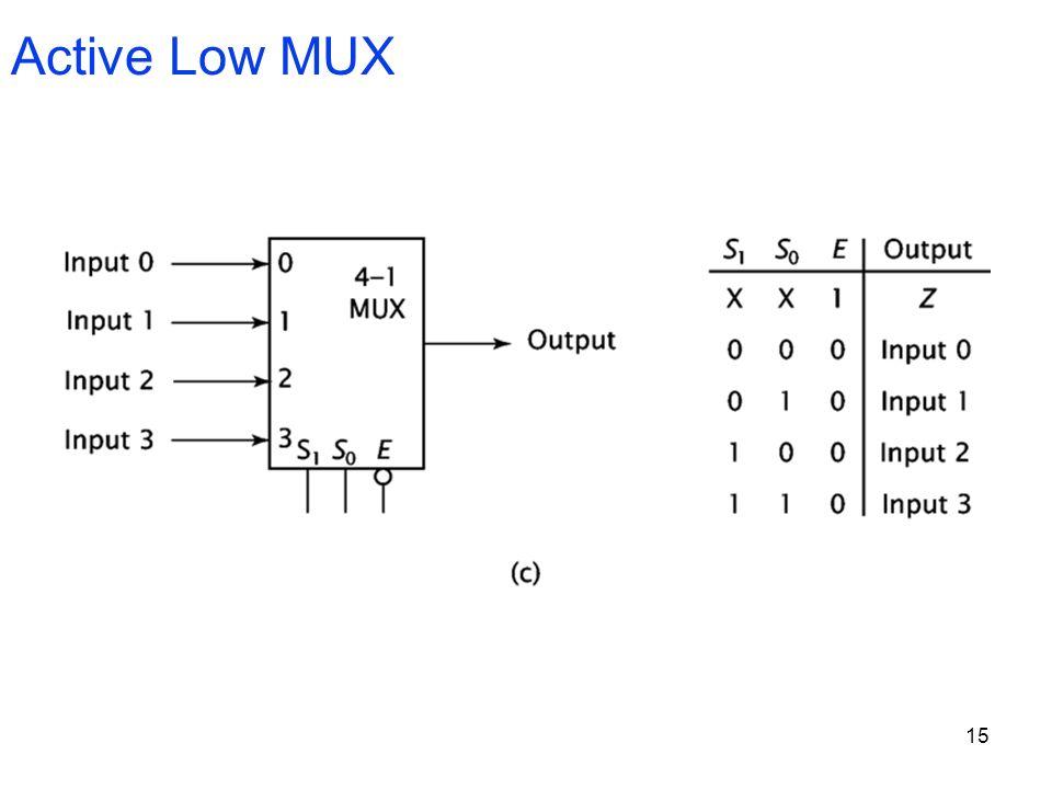 15 Active Low MUX