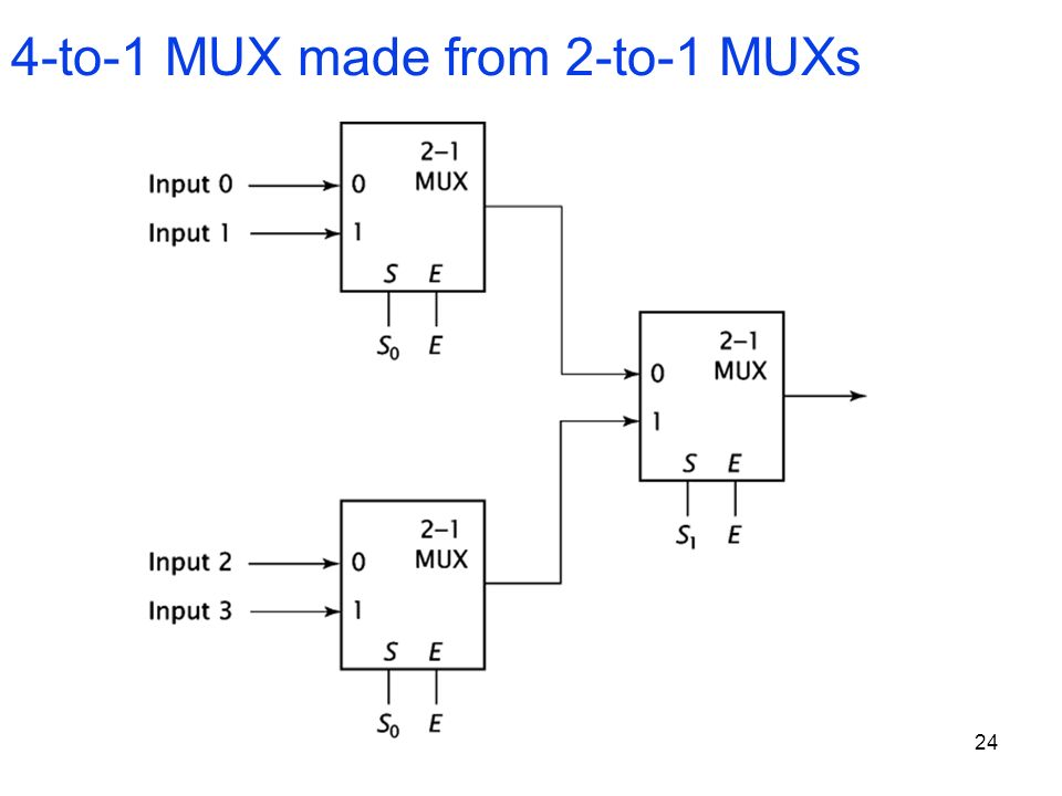 24 4-to-1 MUX made from 2-to-1 MUXs