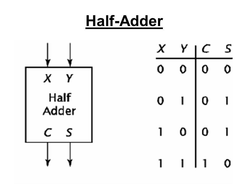 7 Half-Adder