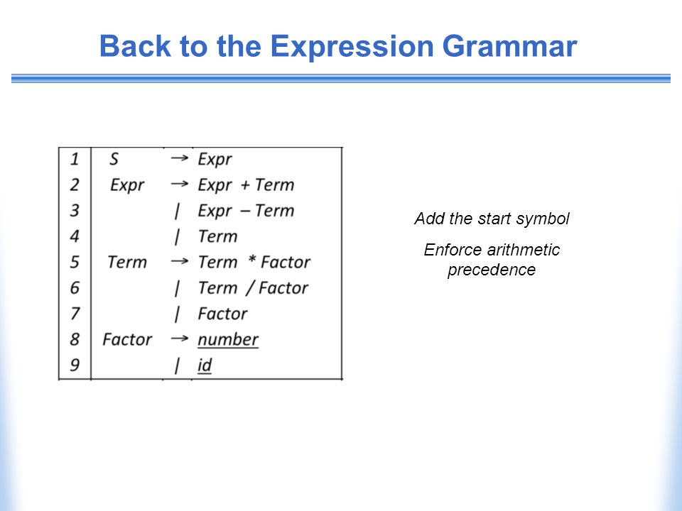 Back to the Expression Grammar Add the start symbol Enforce arithmetic precedence
