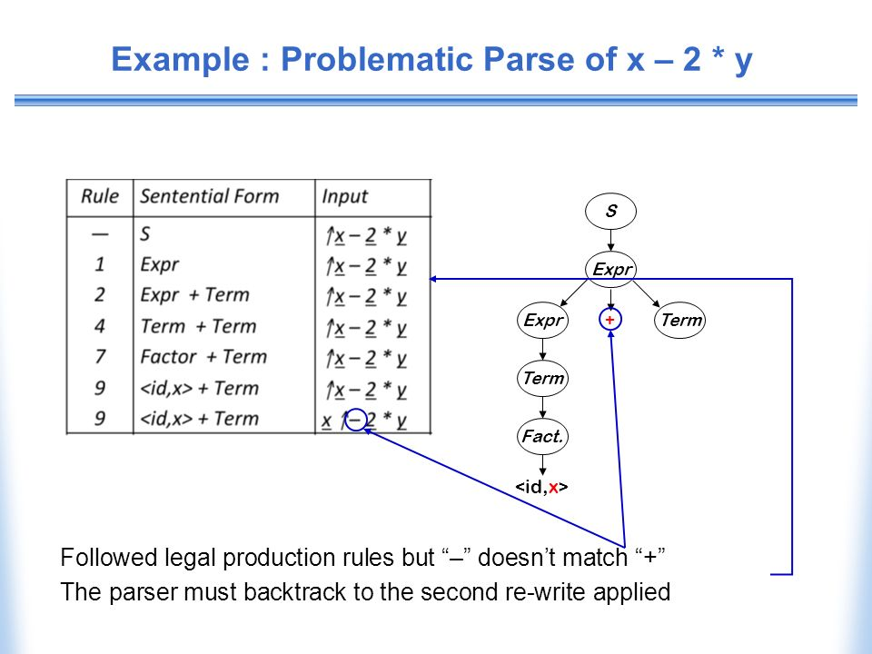 Example : Problematic Parse of x – 2 * y S Expr Term + Expr Term Fact. Followed legal production rules but – doesnt match + The parser must backtrack