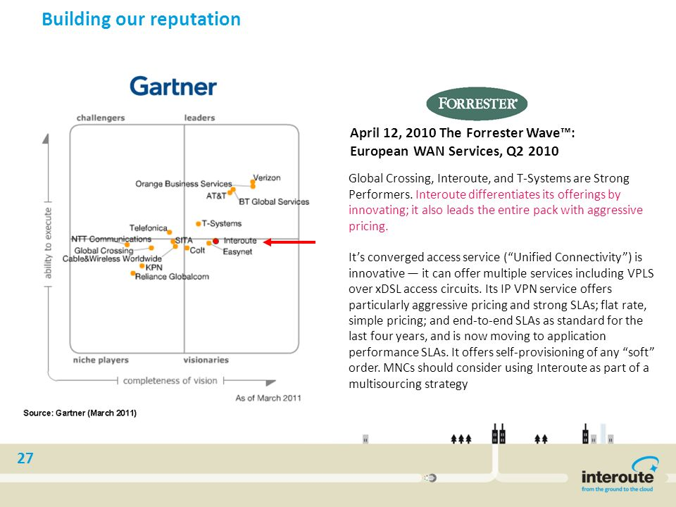 27 Building our reputation April 12, 2010 The Forrester Wave: European WAN Services, Q2 2010 Global Crossing, Interoute, and T-Systems are Strong Perf