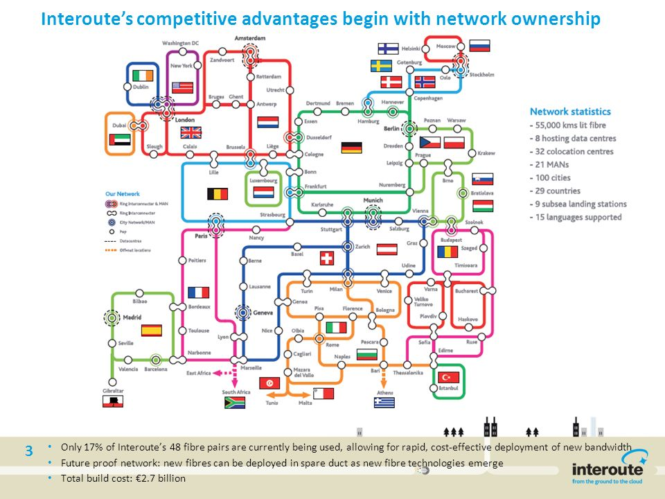 3 Only 17% of Interoutes 48 fibre pairs are currently being used, allowing for rapid, cost-effective deployment of new bandwidth Future proof network: