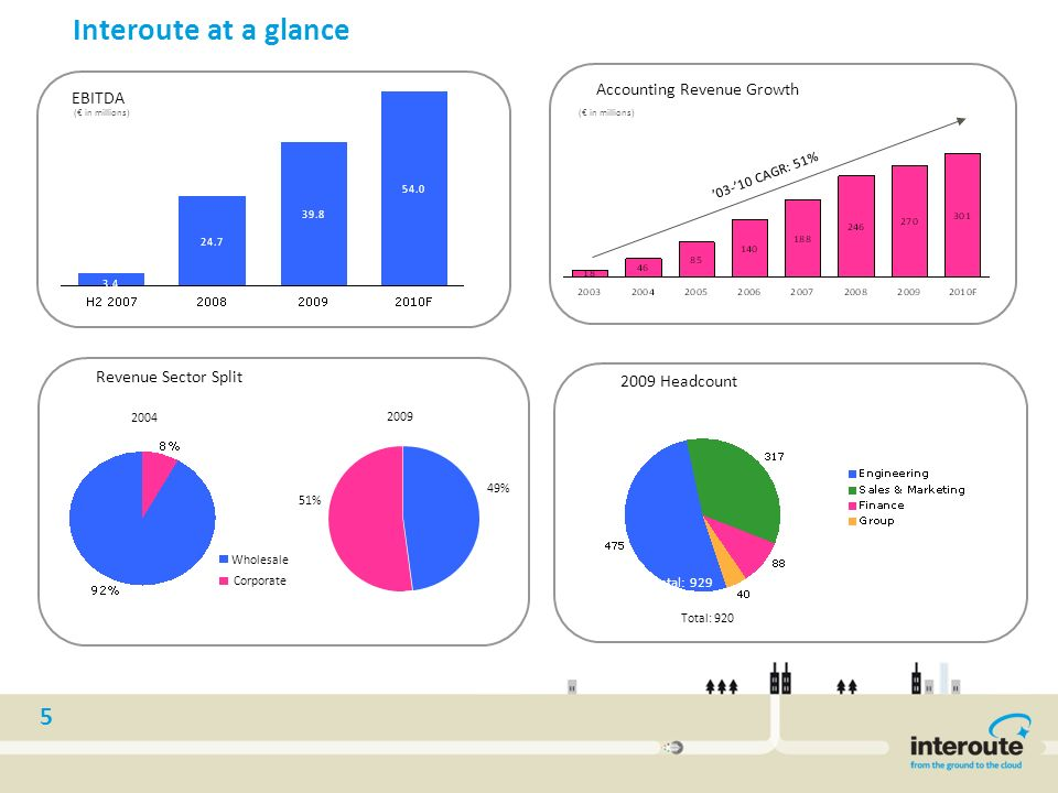 5 03-10 CAGR: 51% Interoute at a glance EBITDA ( in millions) Accounting Revenue Growth ( in millions) Revenue Sector Split 2009 Headcount Total: 929