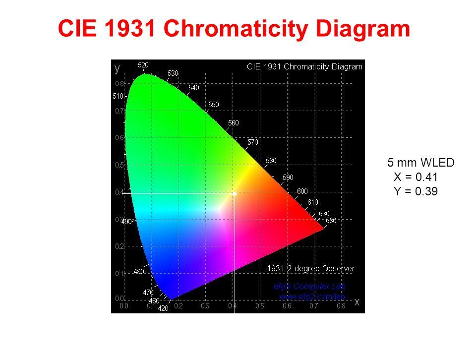 CIE 1931 Chromaticity Diagram 5 mm WLED X = 0.41 Y = 0.39