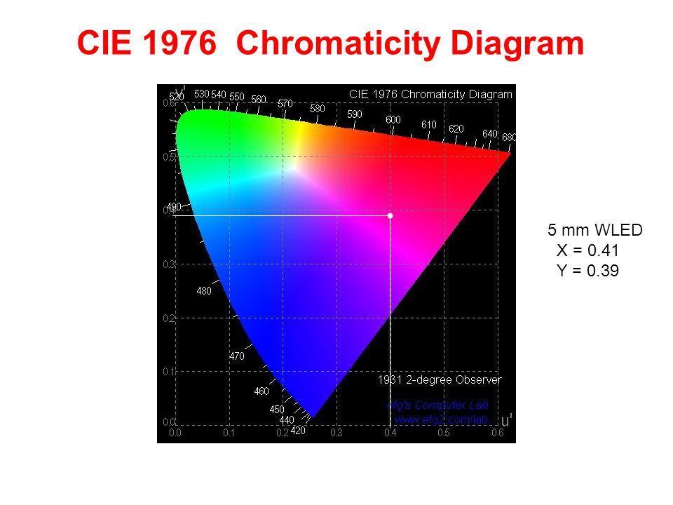 CIE 1976 Chromaticity Diagram 5 mm WLED X = 0.41 Y = 0.39