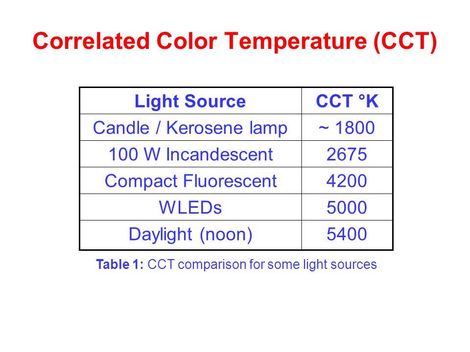 Table 1: CCT comparison for some light sources Correlated Color Temperature (CCT) Light SourceCCT °K Candle / Kerosene lamp~ 1800 100 W Incandescent26