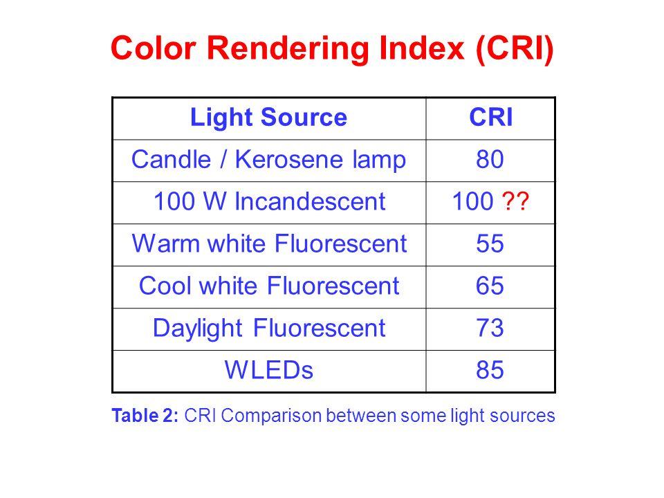 Table 2: CRI Comparison between some light sources Color Rendering Index (CRI) Light SourceCRI Candle / Kerosene lamp80 100 W Incandescent100 ?? Warm