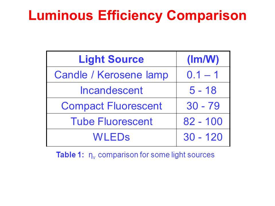 Luminous Efficiency Comparison Table 1: η v comparison for some light sources Light Source(lm/W) Candle / Kerosene lamp0.1 – 1 Incandescent5 - 18 Comp