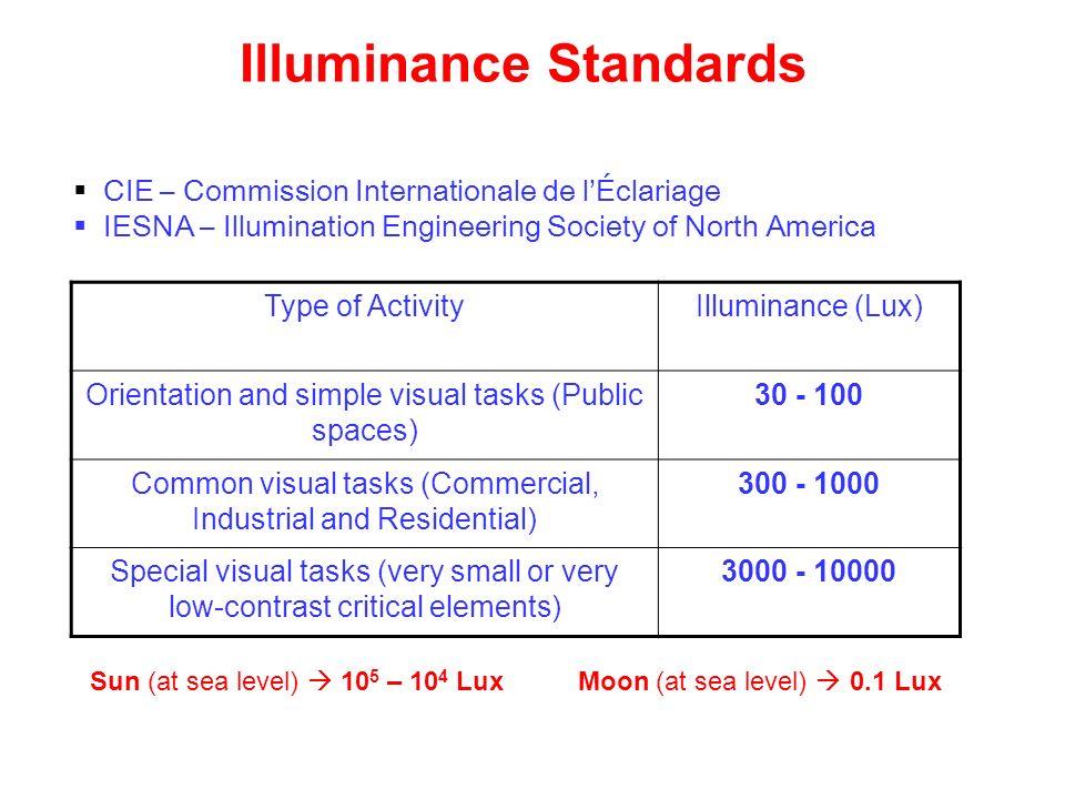 Illuminance Standards CIE – Commission Internationale de lÉclariage IESNA – Illumination Engineering Society of North America Type of ActivityIllumina