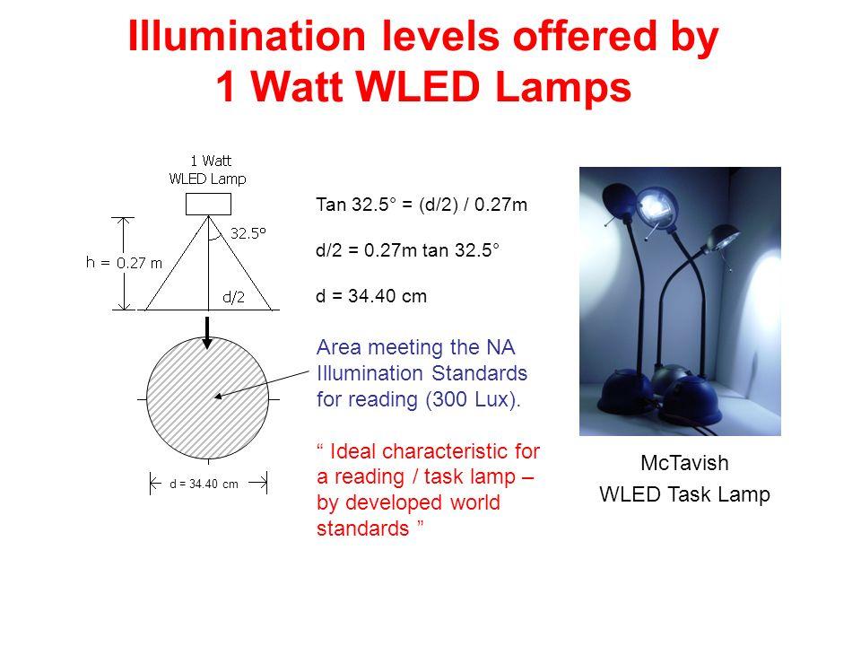 Illumination levels offered by 1 Watt WLED Lamps McTavish WLED Task Lamp Tan 32.5° = (d/2) / 0.27m d/2 = 0.27m tan 32.5° d = 34.40 cm Area meeting the