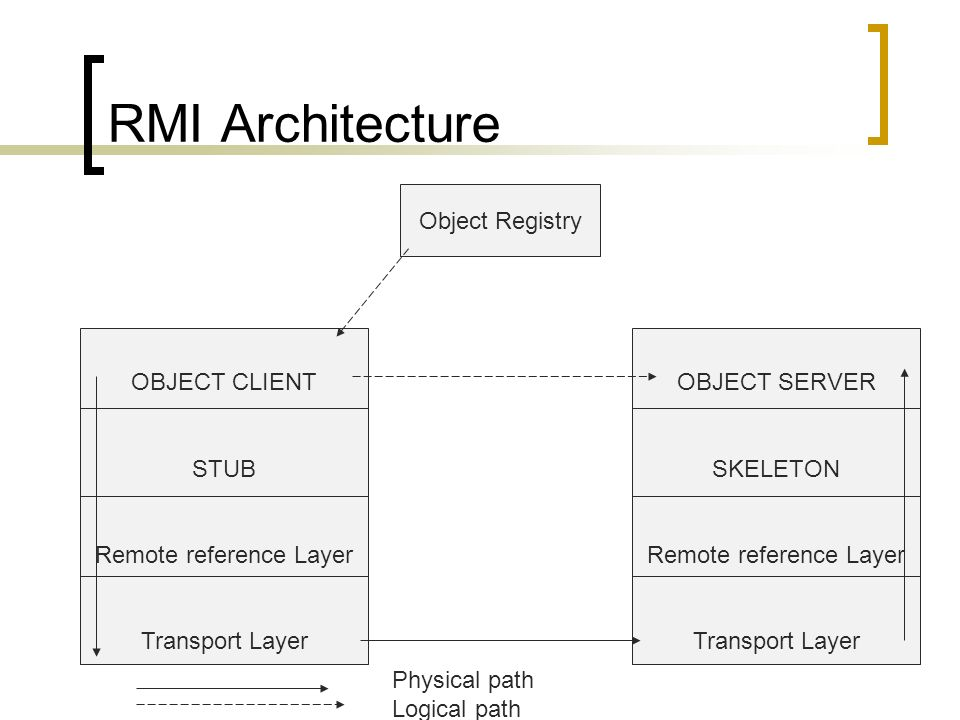 RMI Architecture Object Registry OBJECT CLIENT STUB Remote reference Layer Transport Layer OBJECT SERVER SKELETON Remote reference Layer Transport Lay