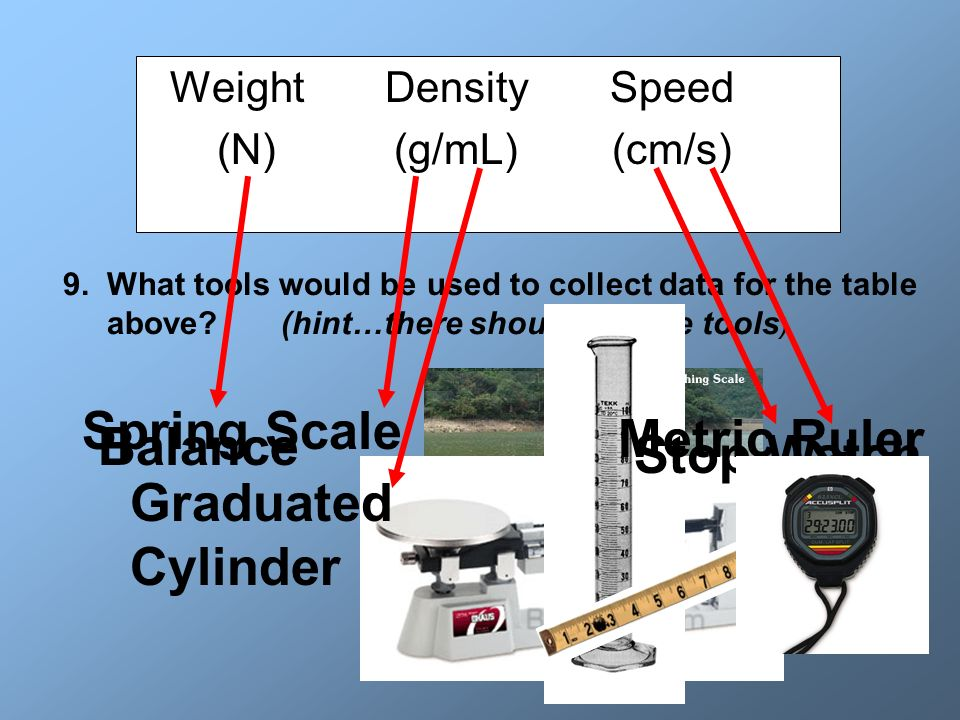 Weight Density Speed (N) (g/mL) (cm/s) 9. What tools would be used to collect data for the table above? (hint…there should be five tools ) Spring Scal