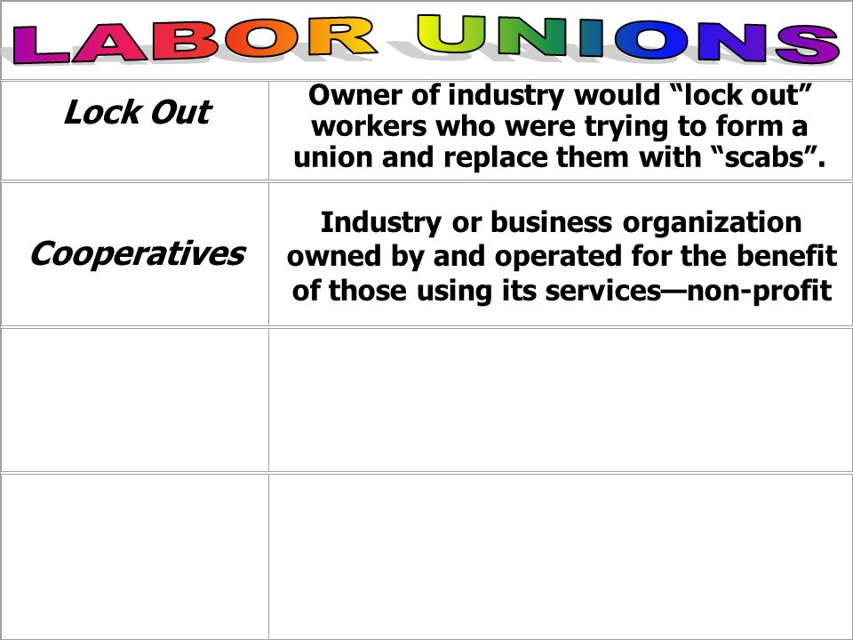 Lock Out Owner of industry would lock out workers who were trying to form a union and replace them with scabs. Cooperatives Industry or business organ