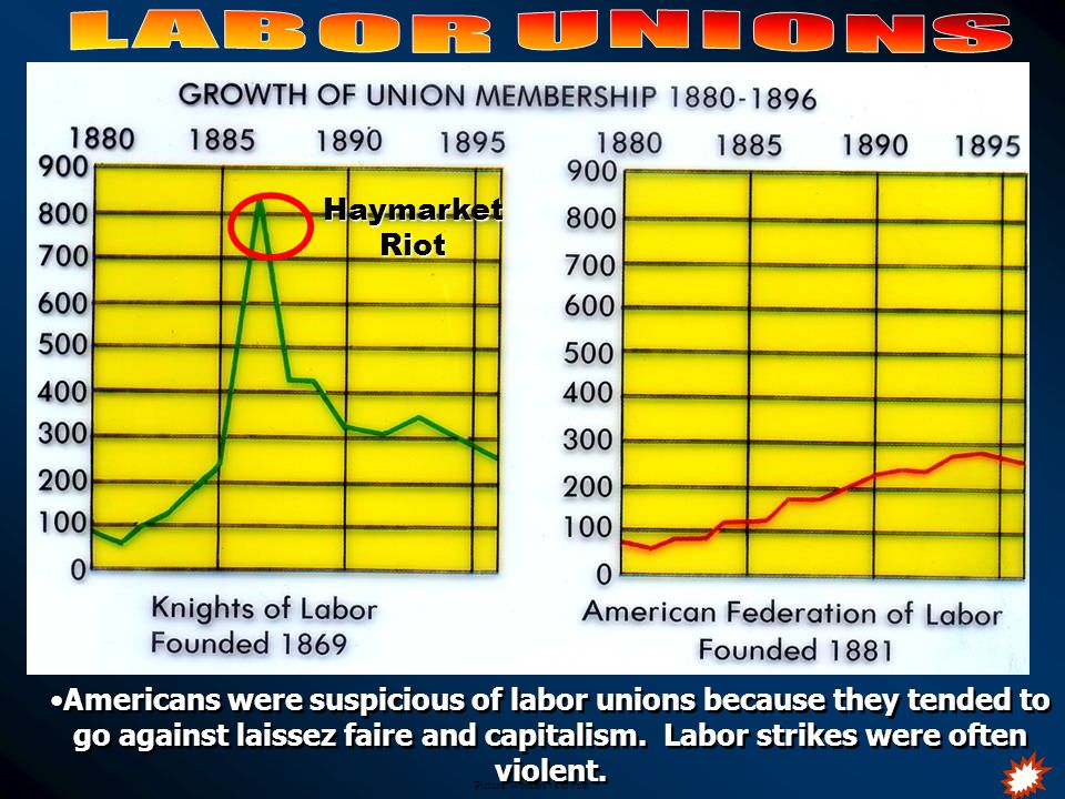 Picture: Workers vs Owner Americans were suspicious of labor unions because they tended to go against laissez faire and capitalism. Labor strikes were
