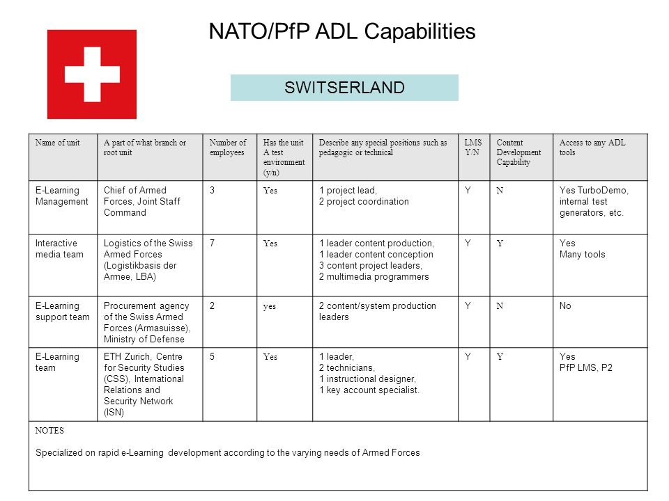 SWITSERLAND Name of unitA part of what branch or root unit Number of employees Has the unit A test environment (y/n) Describe any special positions such as pedagogic or technical LMS Y/N Content Development Capability Access to any ADL tools E-Learning Management Chief of Armed Forces, Joint Staff Command 3 Yes 1 project lead, 2 project coordination Y N Yes TurboDemo, internal test generators, etc.