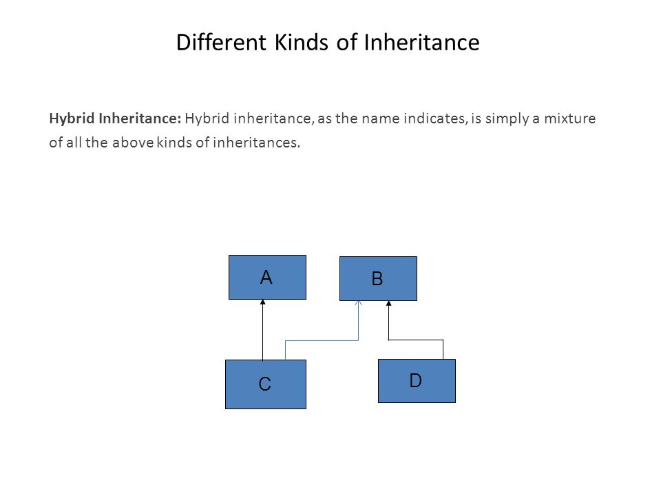 Different Kinds of Inheritance Hybrid Inheritance: Hybrid inheritance, as the name indicates, is simply a mixture of all the above kinds of inheritanc