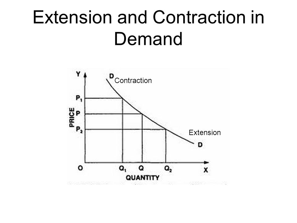 Extension and Contraction in Demand Extension Contraction
