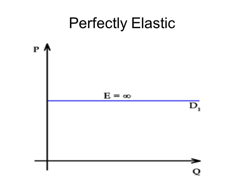 Perfectly Elastic