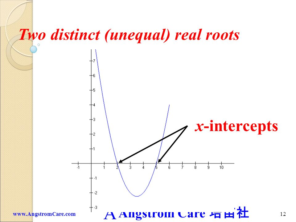 Angstrom Care 11www.AngstromCare.com In general, a quadratic equation may have : (1) two distinct (unequal) real roots (2) one double (repeated) real