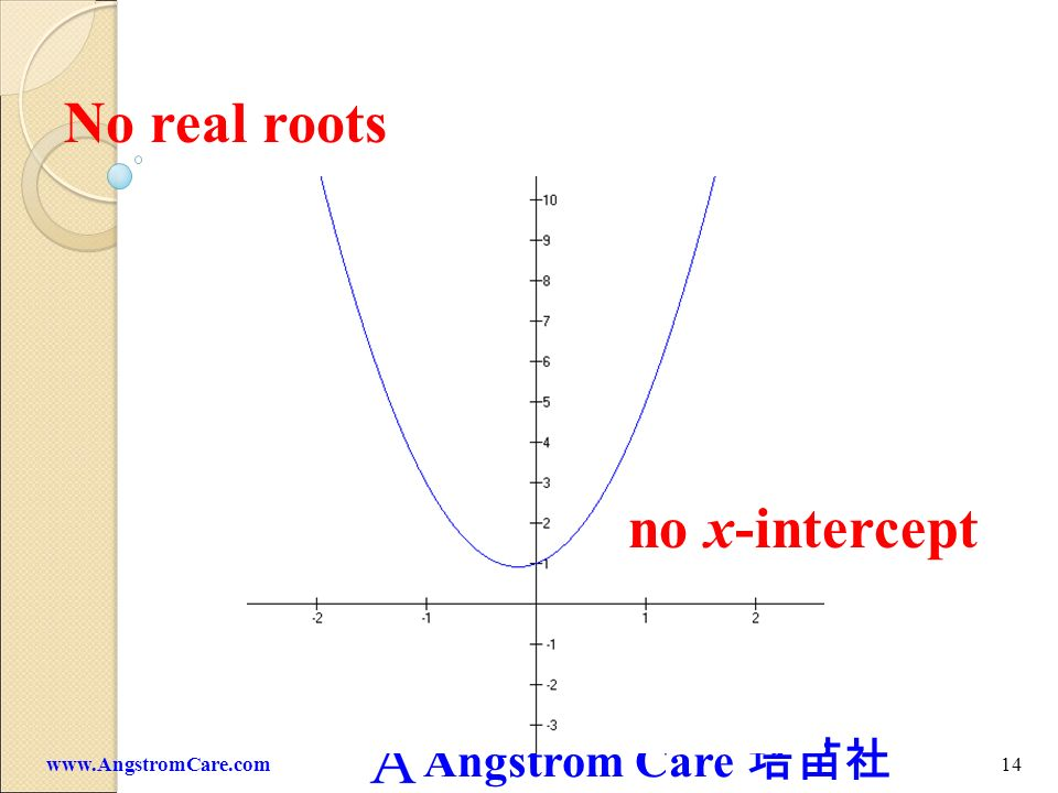 Angstrom Care 13www.AngstromCare.com One double (repeated) real roots x-intercept