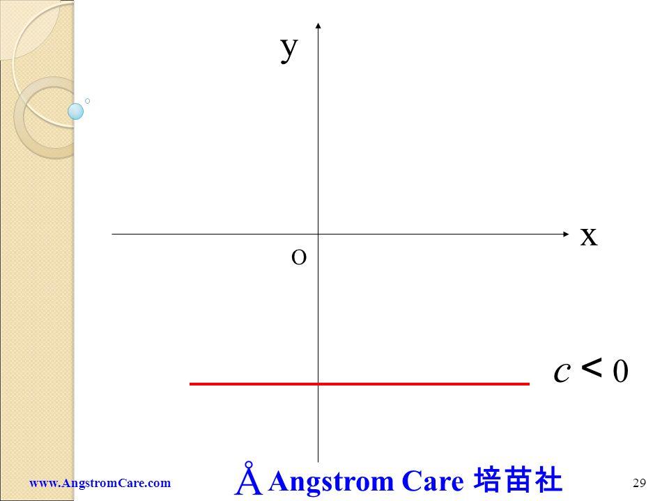 Angstrom Care 28www.AngstromCare.com c 0 x y O