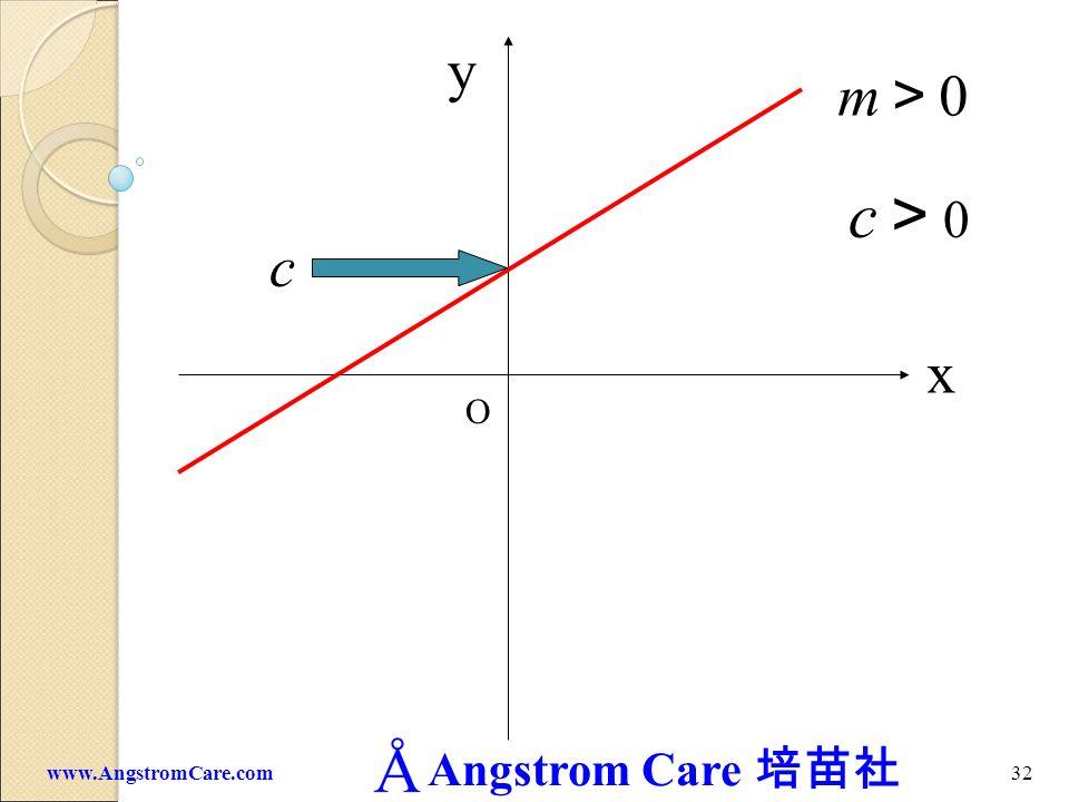Angstrom Care 31www.AngstromCare.com