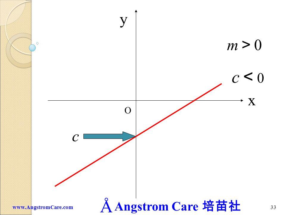 Angstrom Care 32www.AngstromCare.com c 0 x y O m 0 c