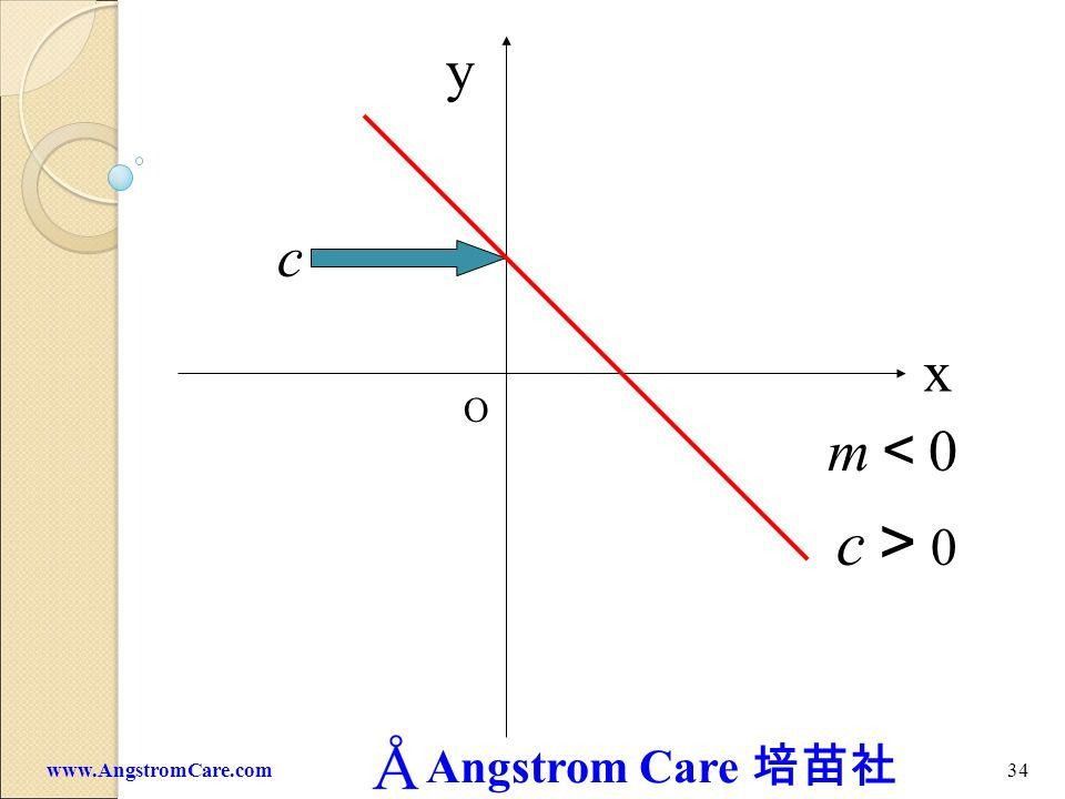 Angstrom Care 33www.AngstromCare.com c 0 x y O m 0 c