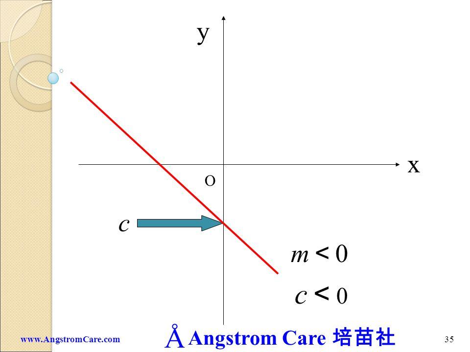 Angstrom Care 34www.AngstromCare.com c 0 x y O m 0 c