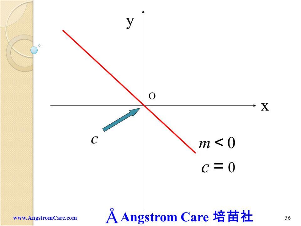 Angstrom Care 35www.AngstromCare.com c 0 x y O m 0 c