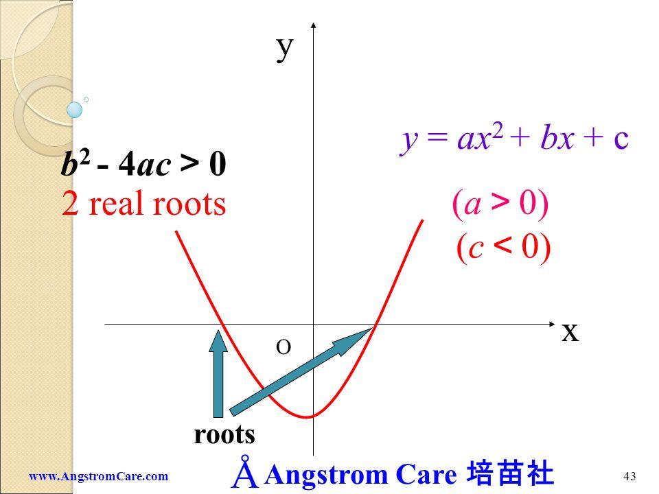 Angstrom Care 42www.AngstromCare.com x y O y = ax 2 (a 0)