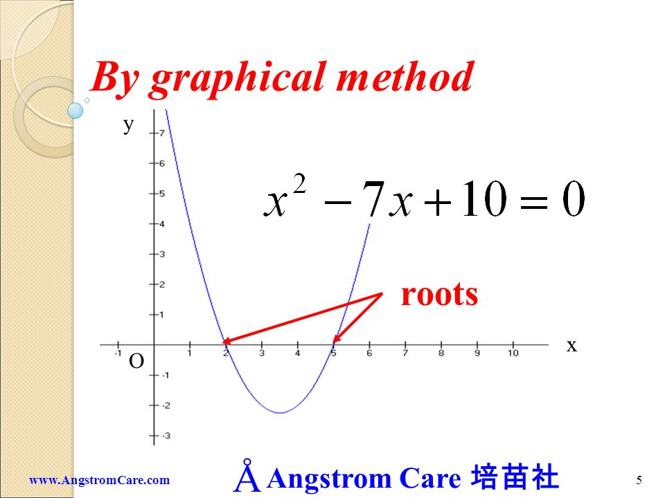 Angstrom Care 4www.AngstromCare.com By factorization roots (solutions)