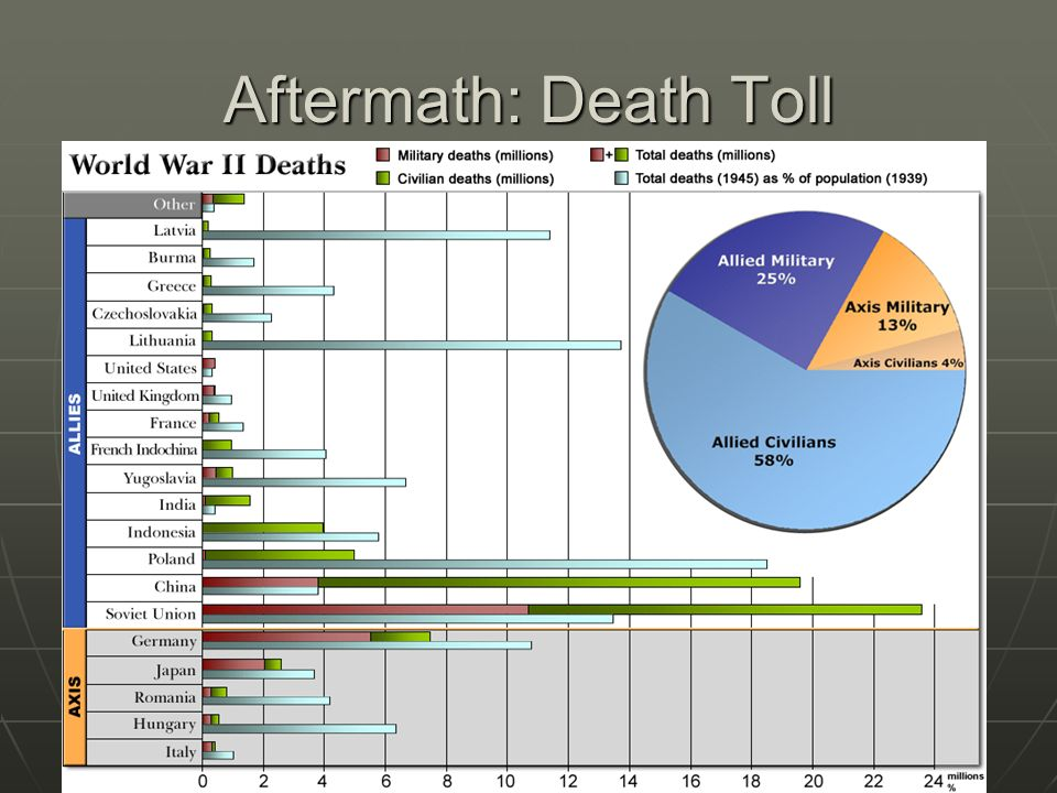 Aftermath: Death Toll
