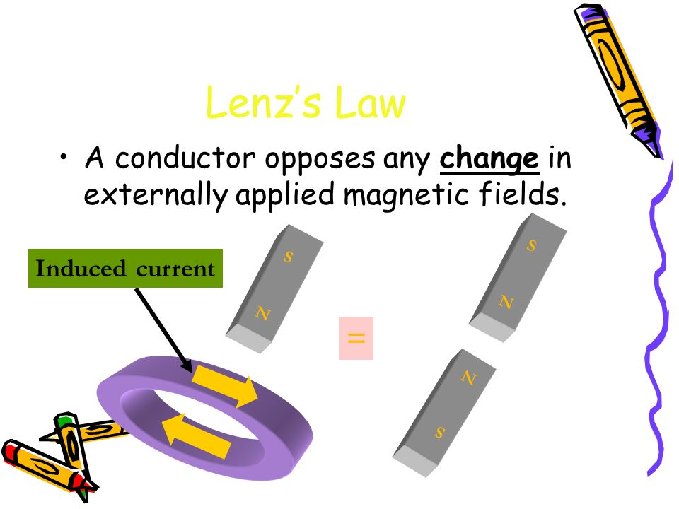 Lenzs Law A conductor opposes any change in externally applied magnetic fields. N S N S N S = Induced current