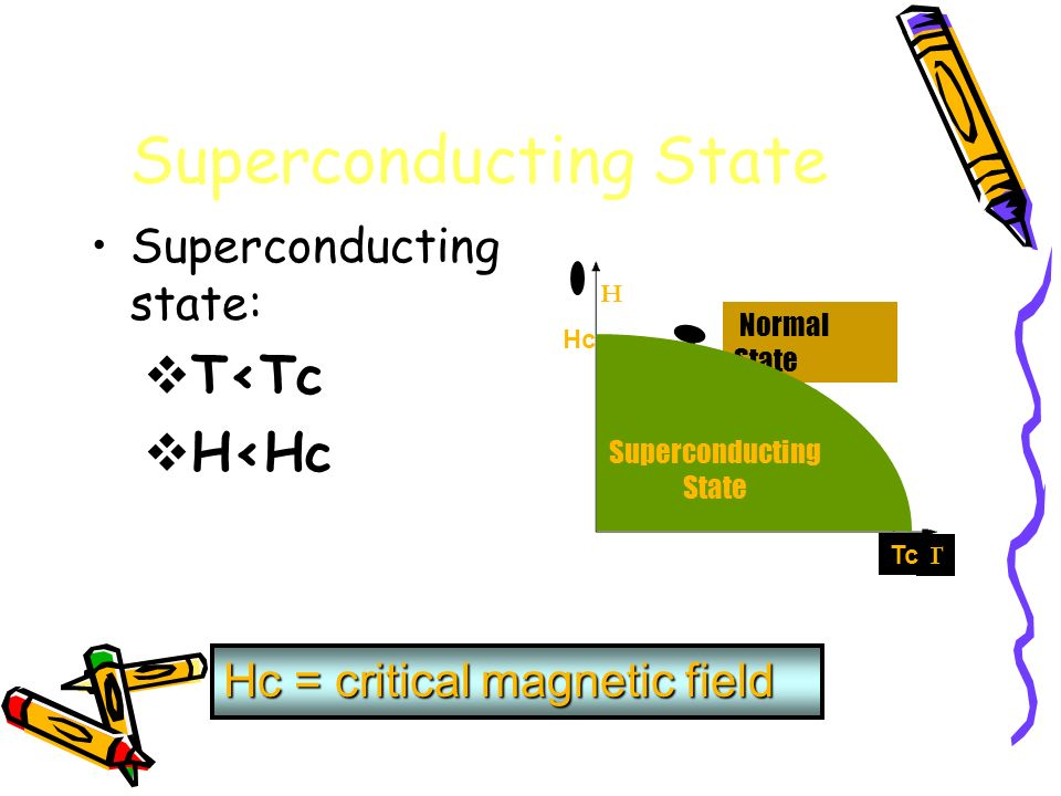 Superconducting State Superconducting state: T<Tc H<Hc Hc = critical magnetic field Normal State Superconducting State T Hc Tc H