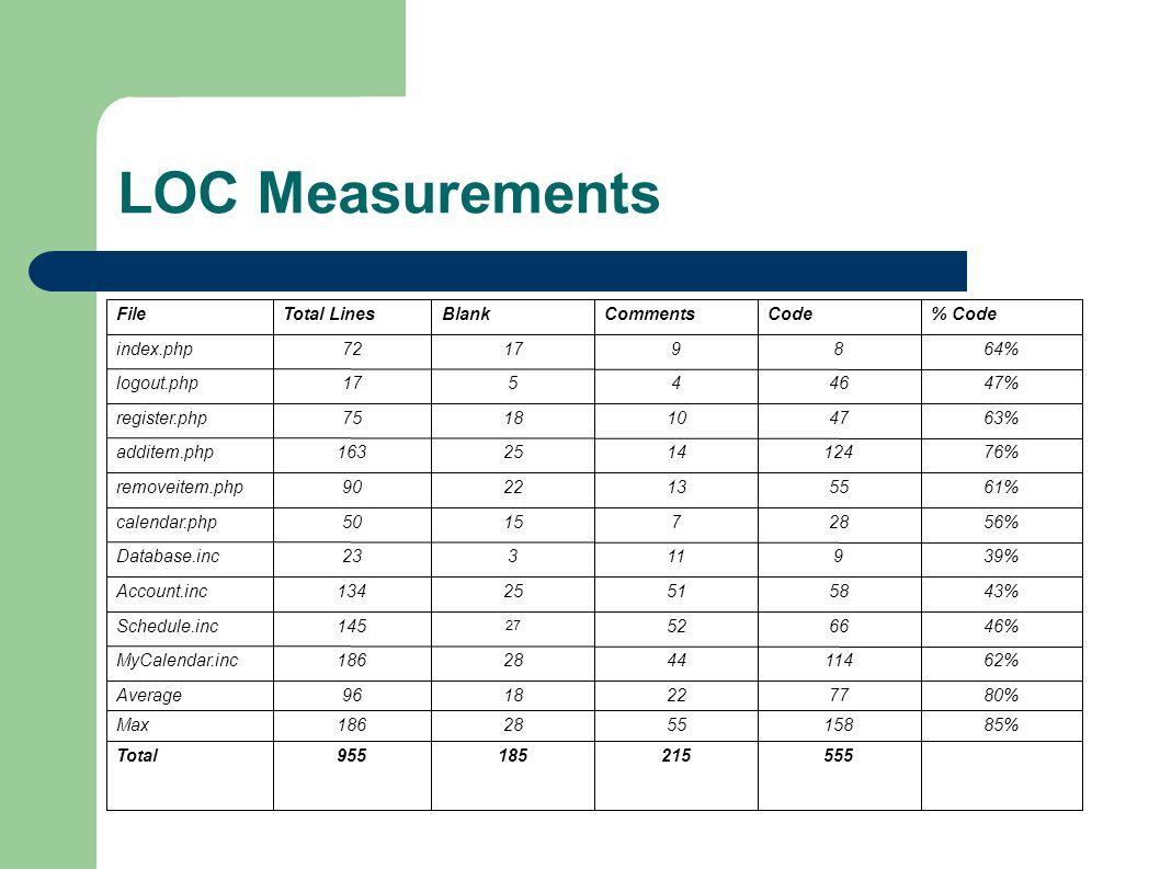LOC Measurements