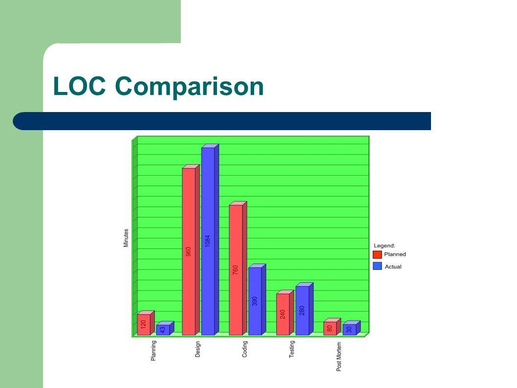 LOC Comparison