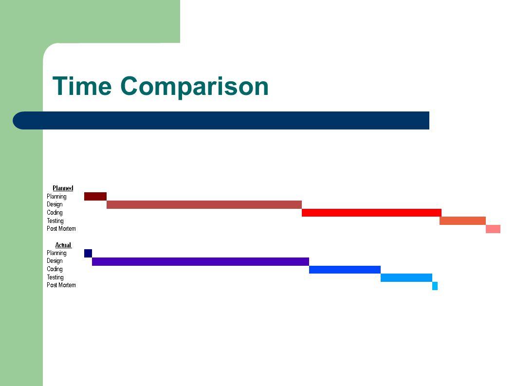 Time Comparison