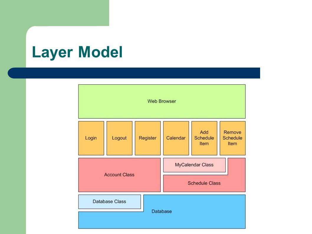 Layer Model