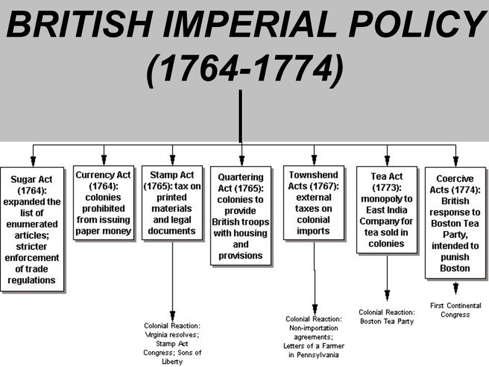 BRITISH IMPERIAL POLICY (1764-1774)