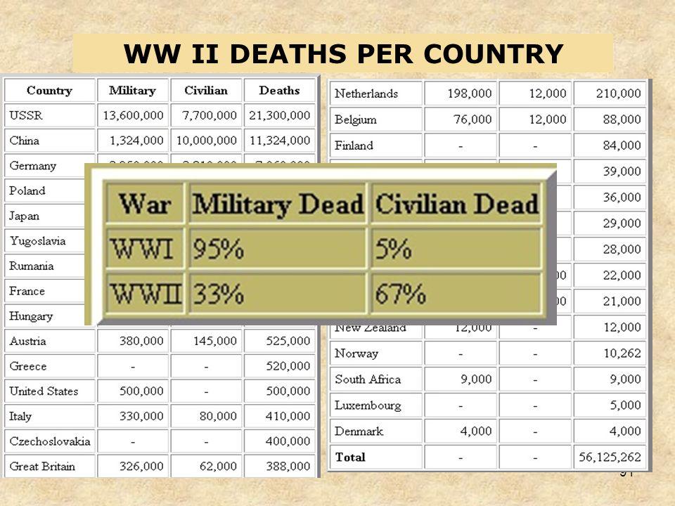 90 VJ DAY, AUGUST 14, 1945 WORLD WAR II ENDS