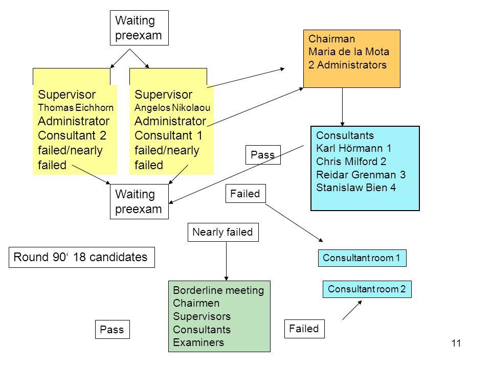 11 Supervisor Thomas Eichhorn Administrator Consultant 2 failed/nearly failed Supervisor Angelos Nikolaou Administrator Consultant 1 failed/nearly fai