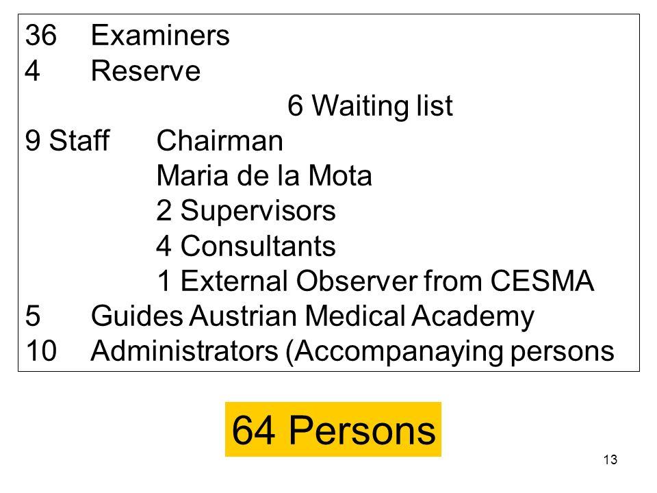 13 36 Examiners 4 Reserve 6 Waiting list 9 StaffChairman Maria de la Mota 2 Supervisors 4 Consultants 1 External Observer from CESMA 5 Guides Austrian