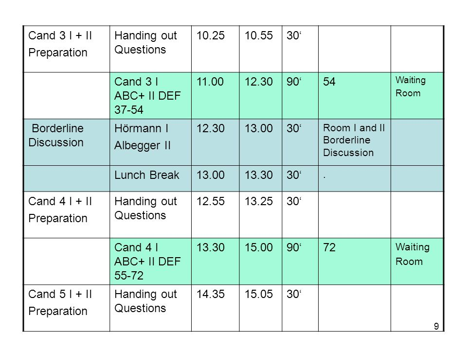9 Cand 3 I + II Preparation Handing out Questions 10.2510.5530 Cand 3 I ABC+ II DEF 37-54 11.0012.309054 Waiting Room Borderline Discussion Hörmann I