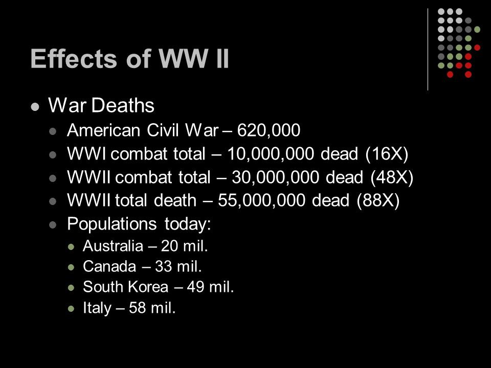 Effects of WW II War Deaths American Civil War – 620,000 WWI combat total – 10,000,000 dead (16X) WWII combat total – 30,000,000 dead (48X) WWII total death – 55,000,000 dead (88X) Populations today: Australia – 20 mil.