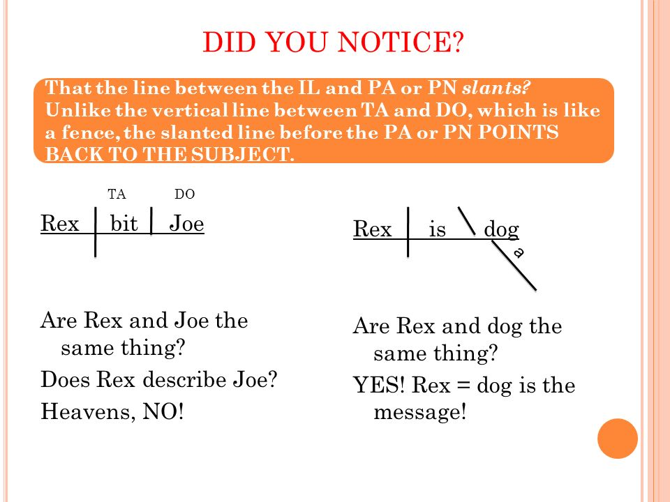 DID YOU NOTICE? TADO Rex bit Joe Are Rex and Joe the same thing? Does Rex describe Joe? Heavens, NO! Rex is dog Are Rex and dog the same thing? YES! R