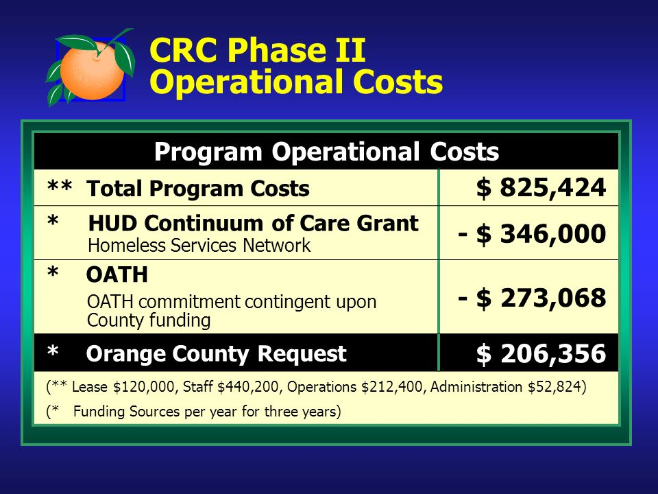 CRC Phase II Operational Costs Program Operational Costs ** Total Program Costs $ 825,424 *HUD Continuum of Care Grant Homeless Services Network - $ 3