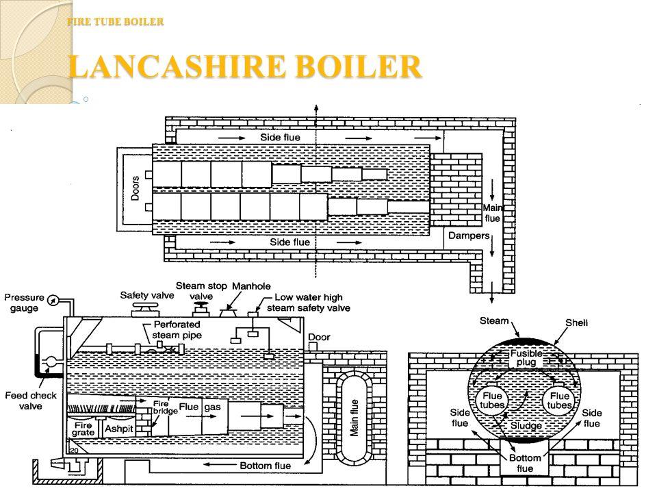 Fire tube boiler Cochran Boiler Simple vertical boiler Suitable for small plants require small quantity of steam. Size = 1 m Dia. x 2 m high (evaporat